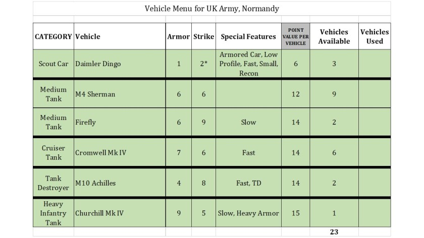 British Tanker Menu